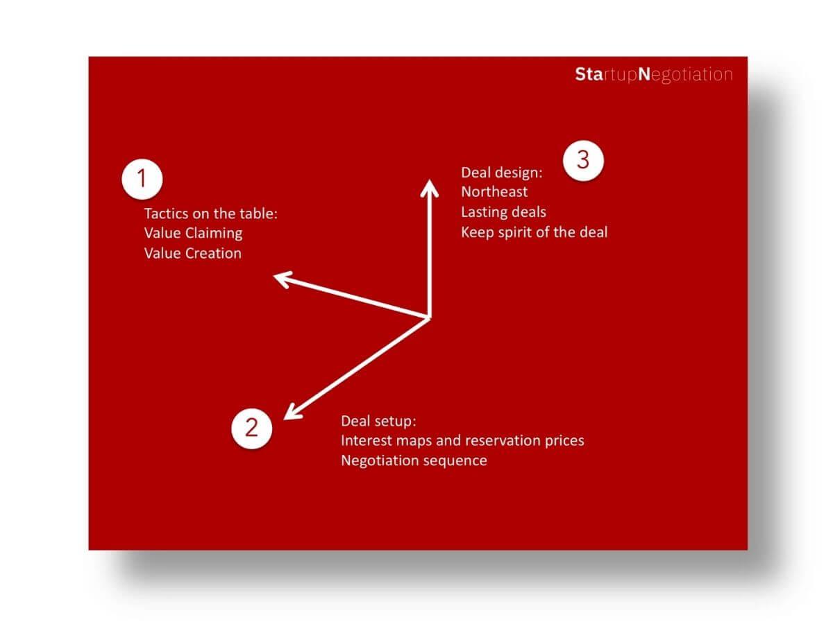Negotiation dimensions, copyright konsultori