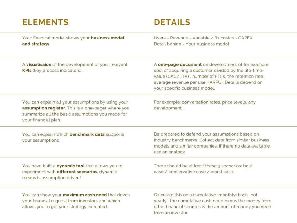 Ergebnisse Finanzplan erstellen konsultori