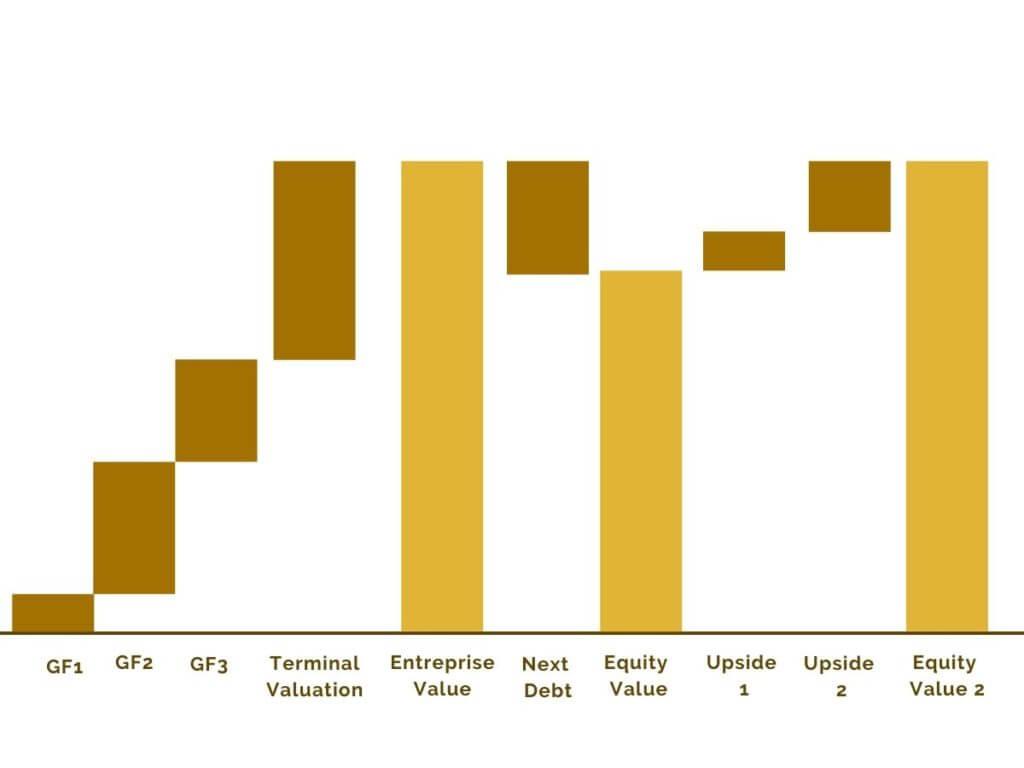 Ergebnisse Unternehmensbewertung konsultori