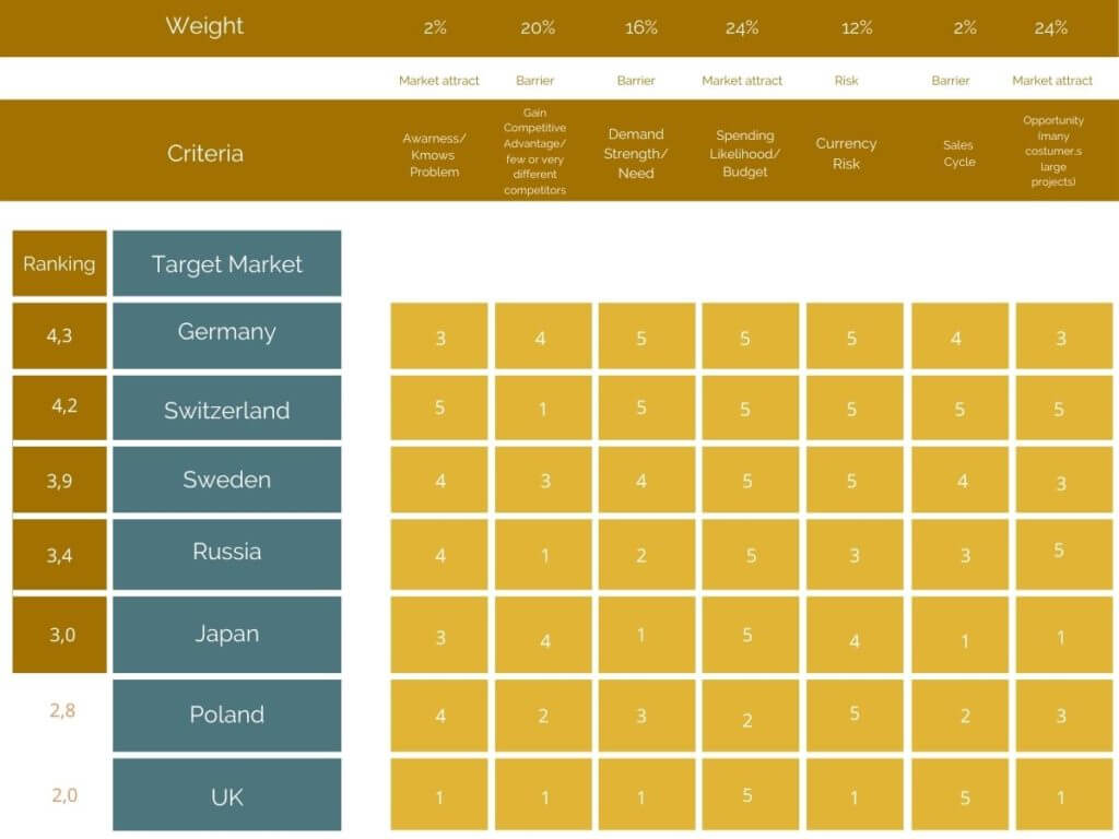 Ergebnisse Vermarktung Scoreboard konsultori