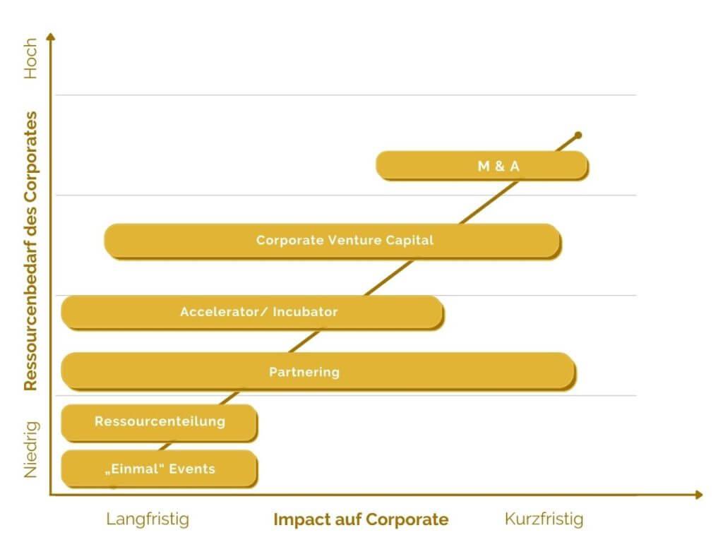 Ergebnisse Corporate Startup Zusammenarbeit konsultori